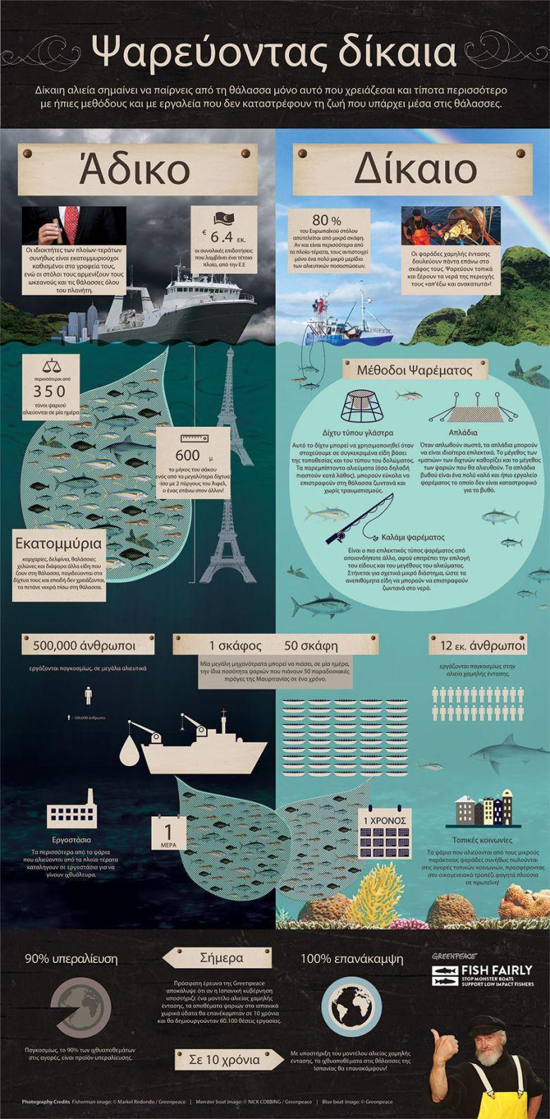 Τα πλοία τέρατα ψαράδικα και η σύγκρισή τους σε σχέση με τα παραδοσιακά αλιευτικά.
